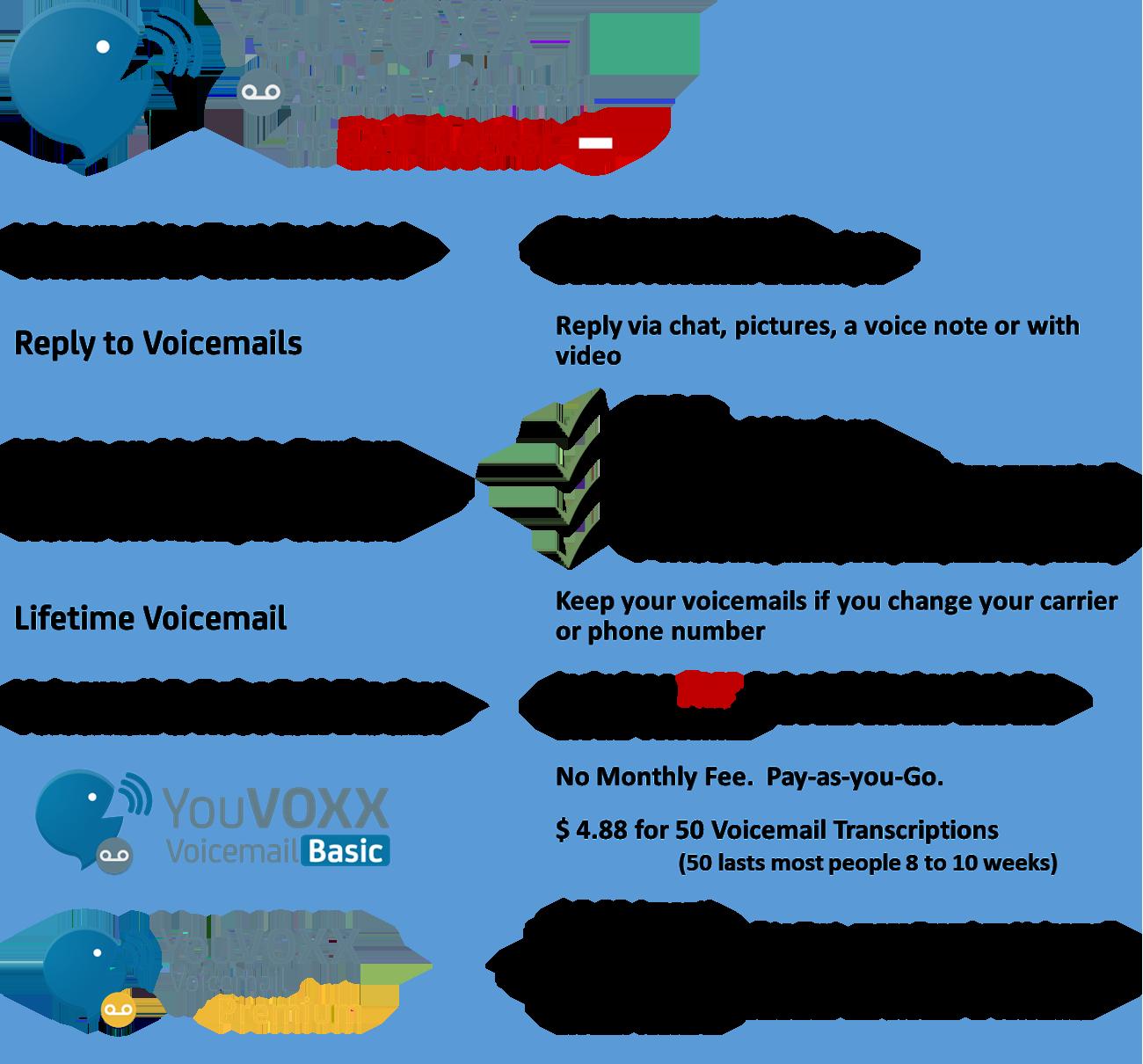 YouVOXX Voicemail Transcription app features table